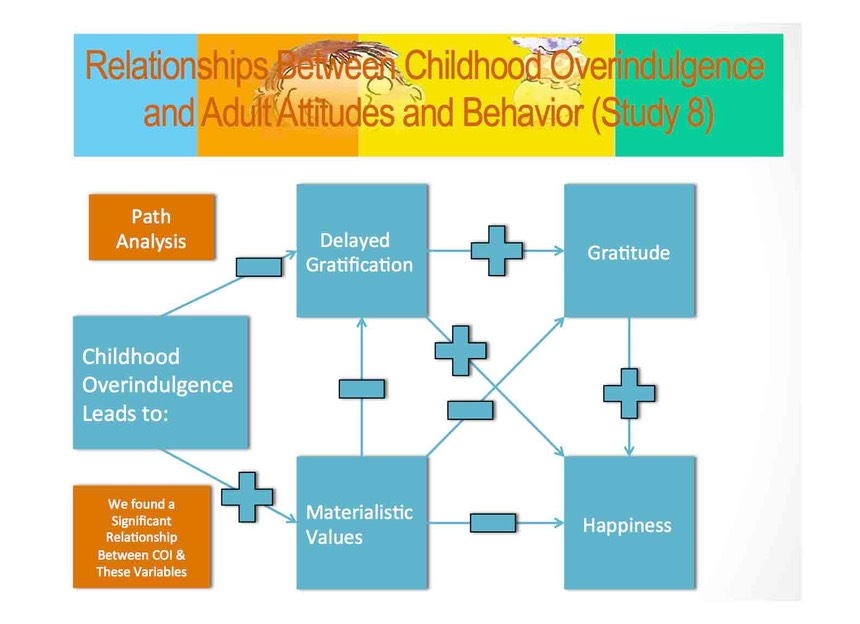 Relationship Between Childhood Overindulgence and Adult Attitudes and Behavior Study 8 www.overindulgence.info copy